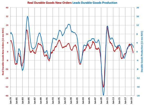 Durable Goods Production Index Gardner Intelligence