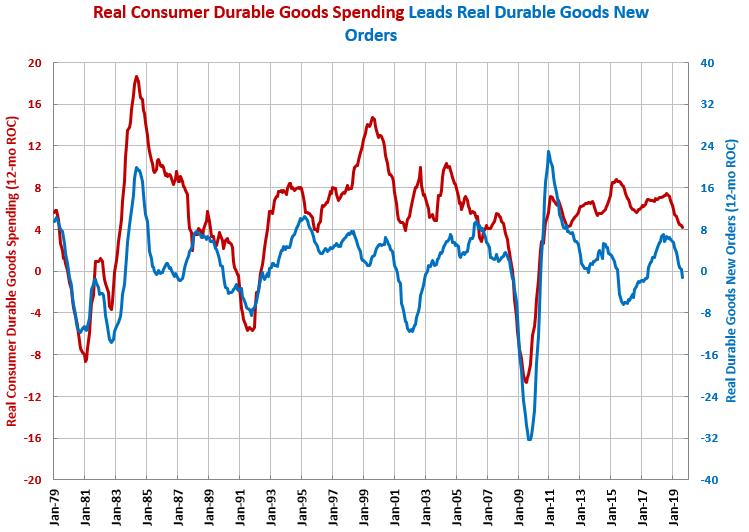 Durable Goods Spending