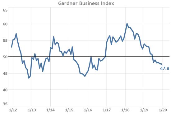 Gardner Business Index: December 2019