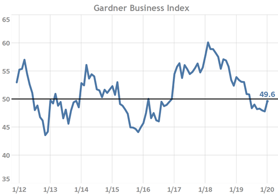January 2020 Gardner Business Index