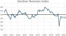 July Business Index Reports Third Consecutive Month of Slowing Contraction