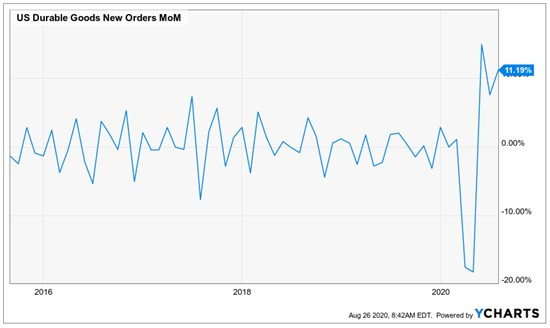 July 2020 Durable Goods New Orders Increase for Third Consecutive Month