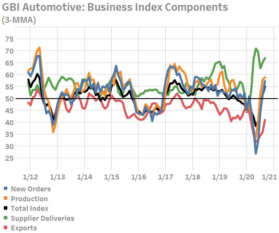 Rebound in Vehicle Demand Is Built On Borrowed Money