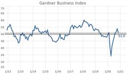 Gardner Business Index: Nov 2020