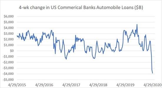 U.S. Automobile Loans Fall 1-Percent in April Signaling a Rapid Change in Loan Demand.