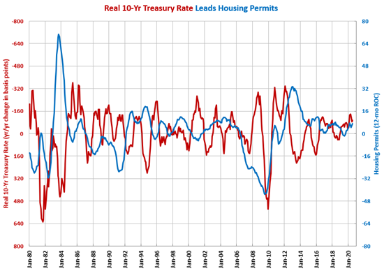 Housing Permits Highest in More Than a Decade