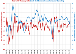Consumer Durable Goods Spending Reaches All-Time High