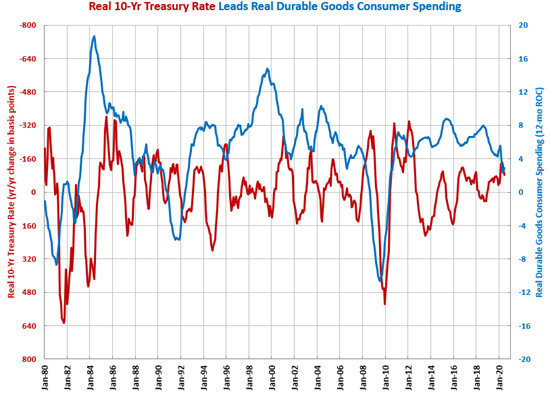 Consumer Durable Goods Spending Hits All-Time High