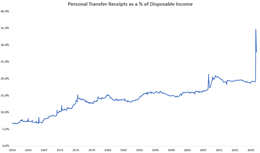 Disposable Income Growing, but for How Long?