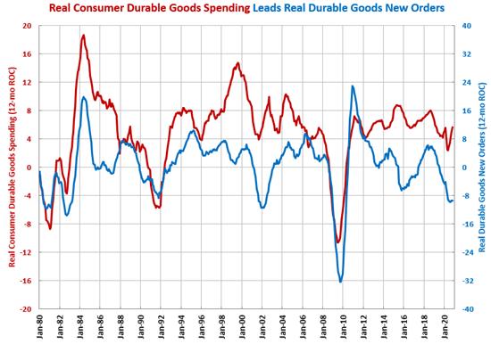 Durable Goods Orders Reach Bottom