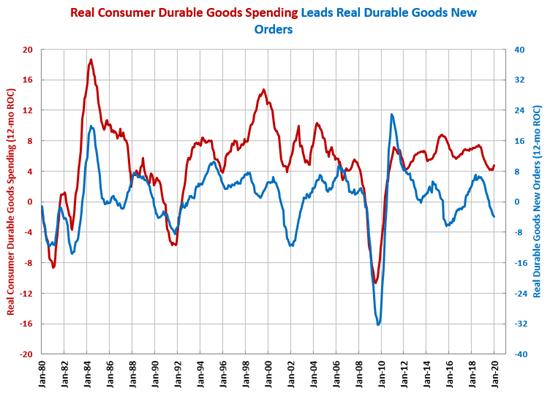 January 2020 Durable Goods Spending