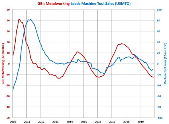 GBI: Metalworking Machine Tool Sales