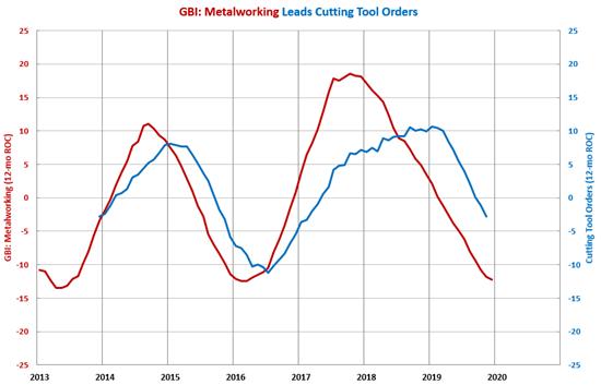 GBI: Metalworking Cutting Tool Index
