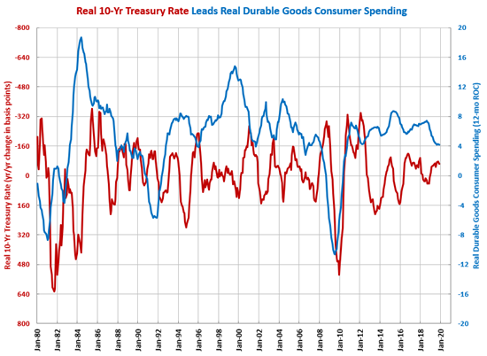 Real 10-Year Treasury Rate