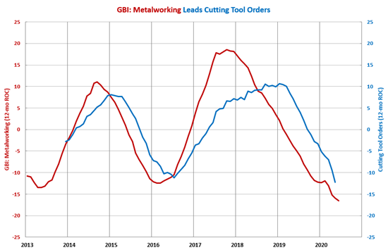 Cutting Tool Orders May Have Reached Low Point