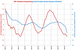 Capacity Utilization Improves for Second Month