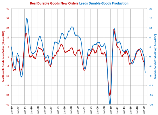 Durable Goods Production Recovering for Second Month