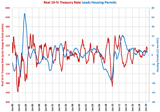Housing Permits Grow Nearly 12% in June