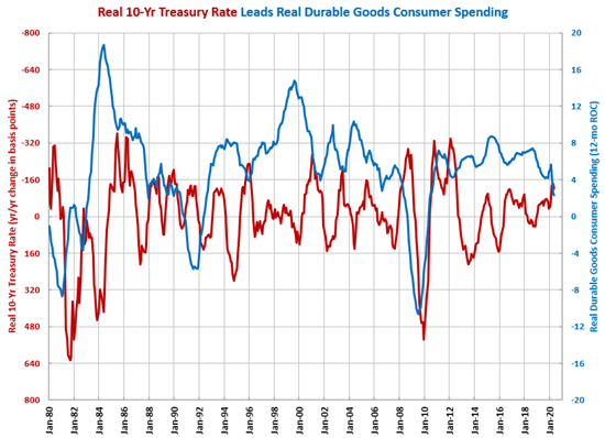 May Durable Goods Spending Returns to Pre-Pandemic Level
