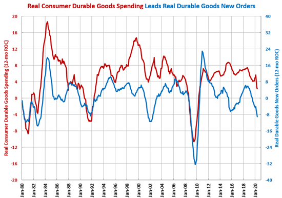 Durable Goods New Orders Continue to Contract