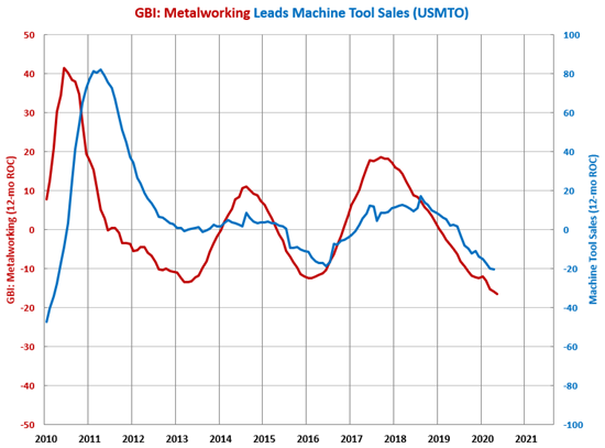 June 2020 A Strong Month for Machine Tool Orders