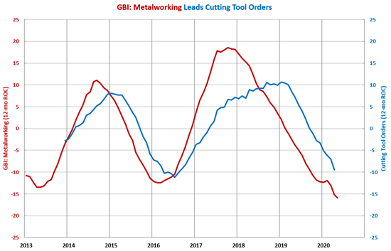 April Cutting Tool Orders Drop As Expected