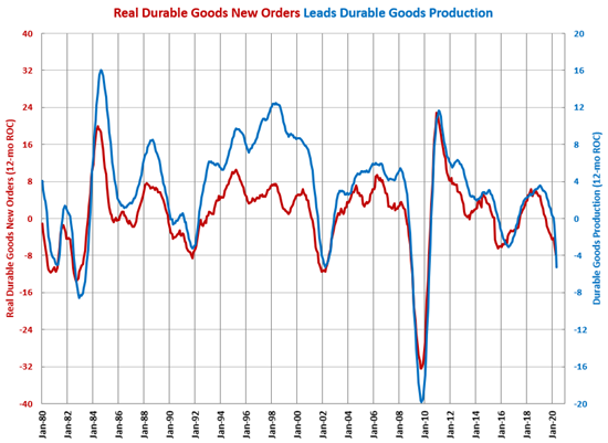 Durable Goods Production Contracts More Than 23% for Second Month