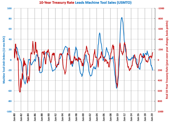 April Machine Tool Orders Lowest Since May 2010