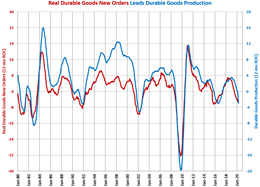 Durable Goods Production Contracts at Fastest Rate Ever