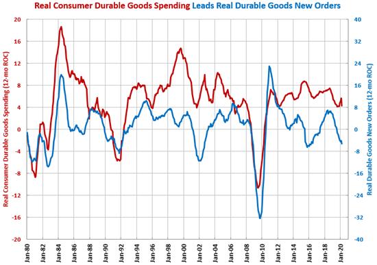 Durable Goods Orders Drop 16% in March