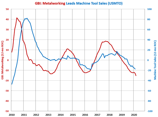 Lowest March Machine Tool Orders Since 2010