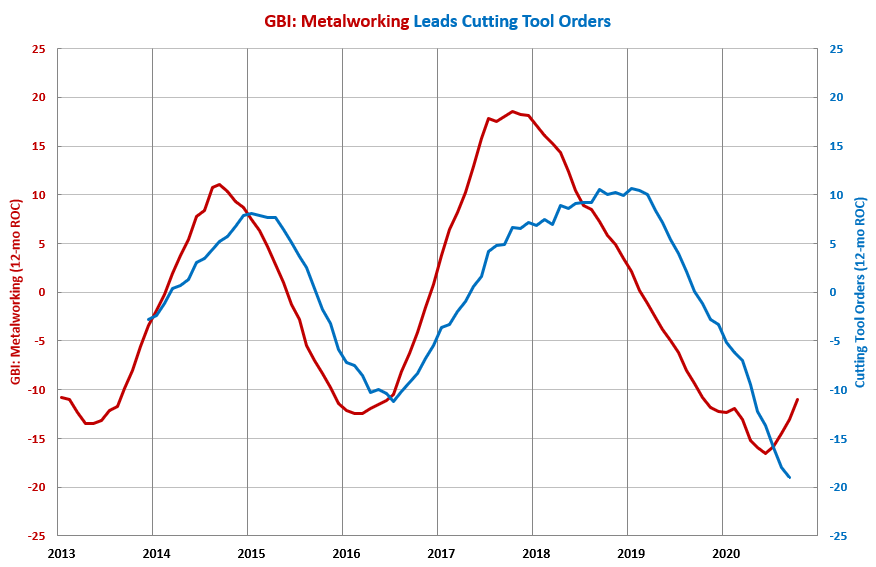 September Cutting Tool Orders Highest Since March