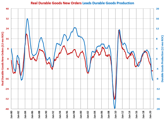 Durable Goods Production Highest Since Start of Pandemic