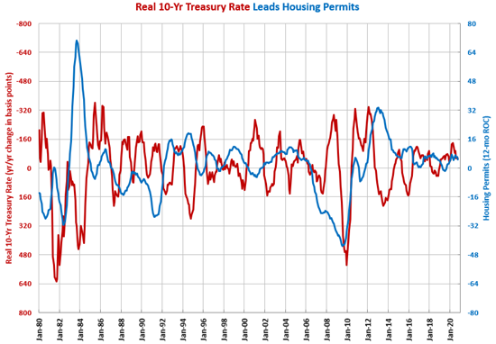 Housing Permits Grow Four out of Five Months