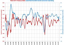 Durable Goods Spending Rises 14.7% in October