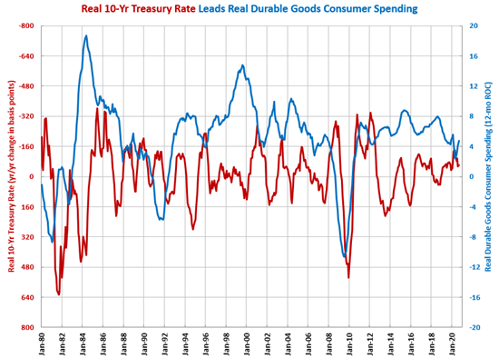 September Durable Goods Spending Grows 14.3%