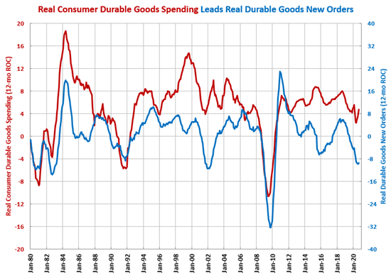 Durable Goods Orders Contracting Slower in September