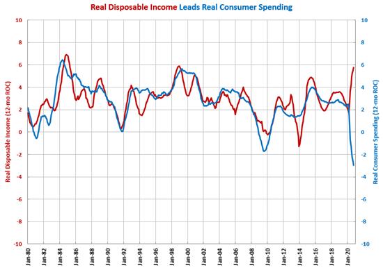 Income Below Peak Levels During Stimulus