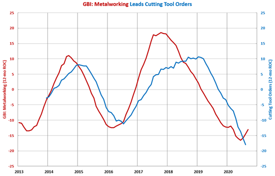 GBI: Metalworking Indicating a Bottom in Cutting Tool Orders Ahead