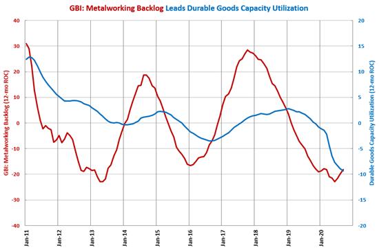 Capacity Utilization Contraction Slowing