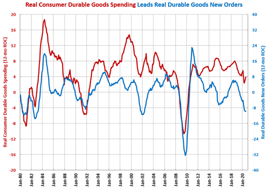 Durable Goods New Orders Nearing a Bottom