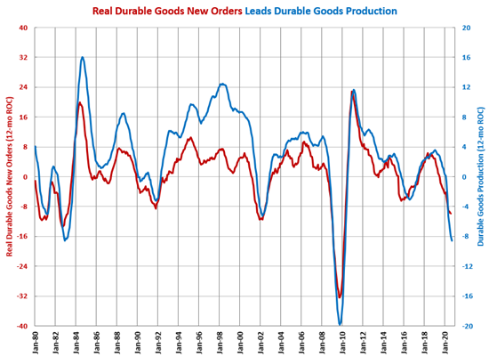 Industrial Production Rebound Pauses in September