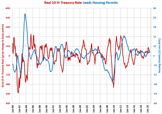 Housing Permits Grow 16.8% in September