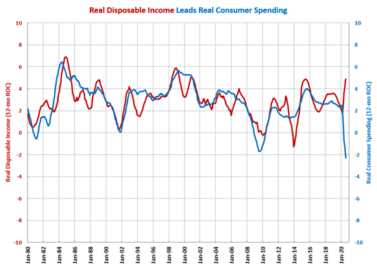 Disposable Income Growth Above Average for 5th Month