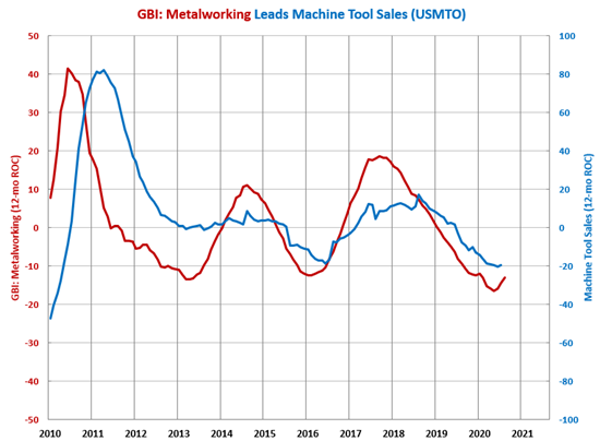 Bottom in Machine Tool Orders in Sight