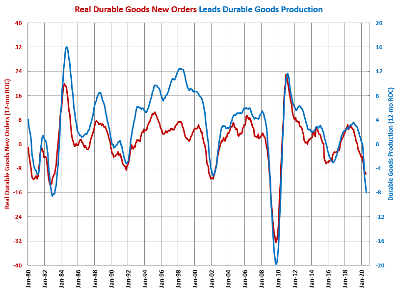 Durable Goods Production at Highest Level Since February
