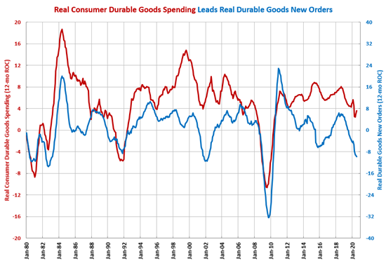 Durable Goods New Orders Contraction Slowing