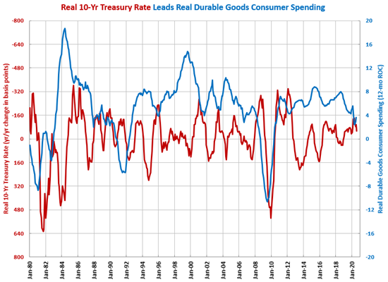 Real 10-Yr Rate Supporting Durable Goods Manufacturing