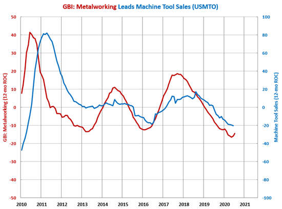 Machine Tool Contraction Bottoming Out