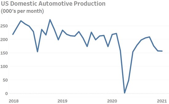 Automotive Industry Production Data Illustrates Magnitude of Current Supply Chain Crisis